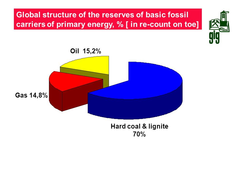 Global structure of the reserves of basic fossil carriers of primary energy, % [ in re-count on toe]